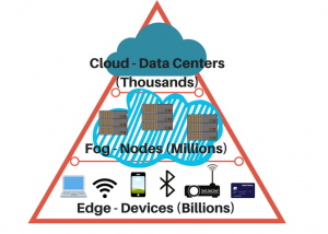 Fog Computing and Edge Computing: What You Need to Know